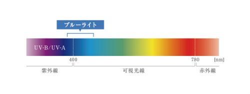 太陽光線の波長の長さ