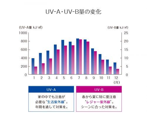 UV-A・UV-B量の変化